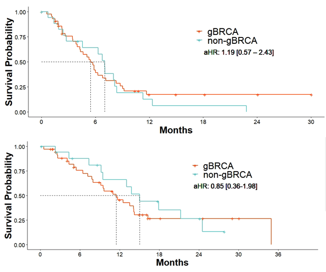 Comparison of the rwPFS (top) and rwOS (bottom) from start of PARPi in patients with gBRCA vs patients with non-gBRCA HR-pathway gene mutation.