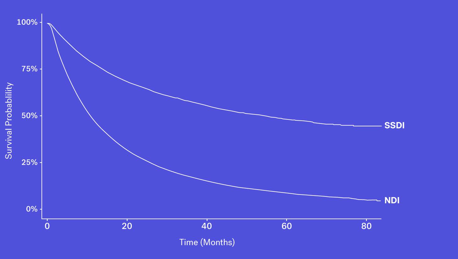 Flatiron_Mortality_Variable_SSDI-mobile-04